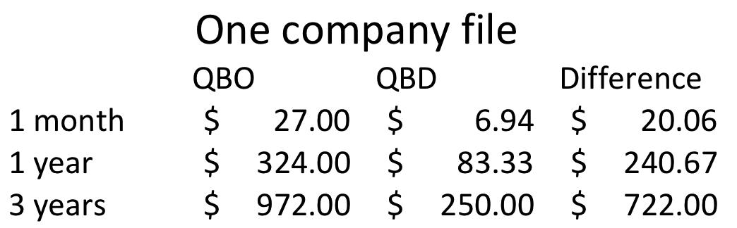Cost of QuicBooks online vs desktop