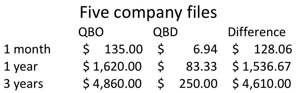 Cost of QBO vs desktop