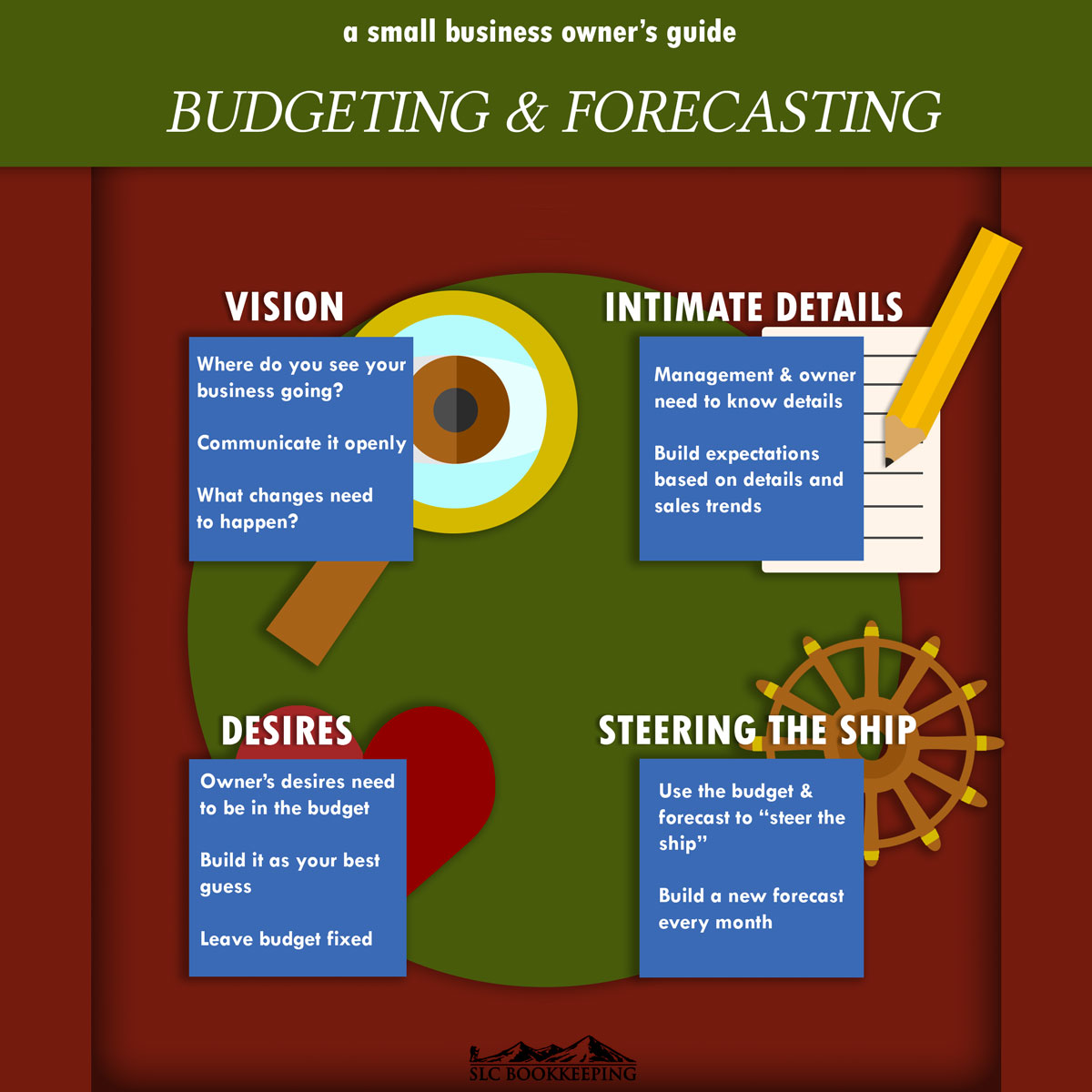 Small Business Budgeting and Forecasting Model