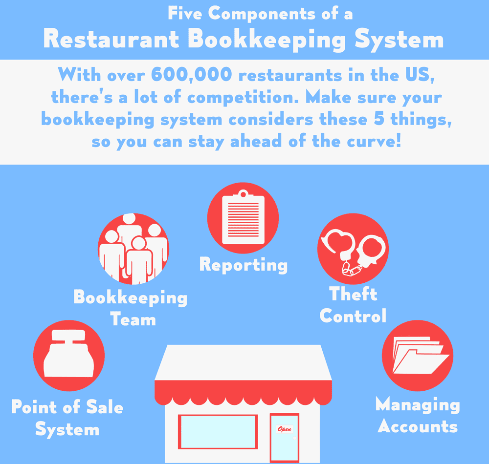 5 Components of a Restaurant Bookkeeping System