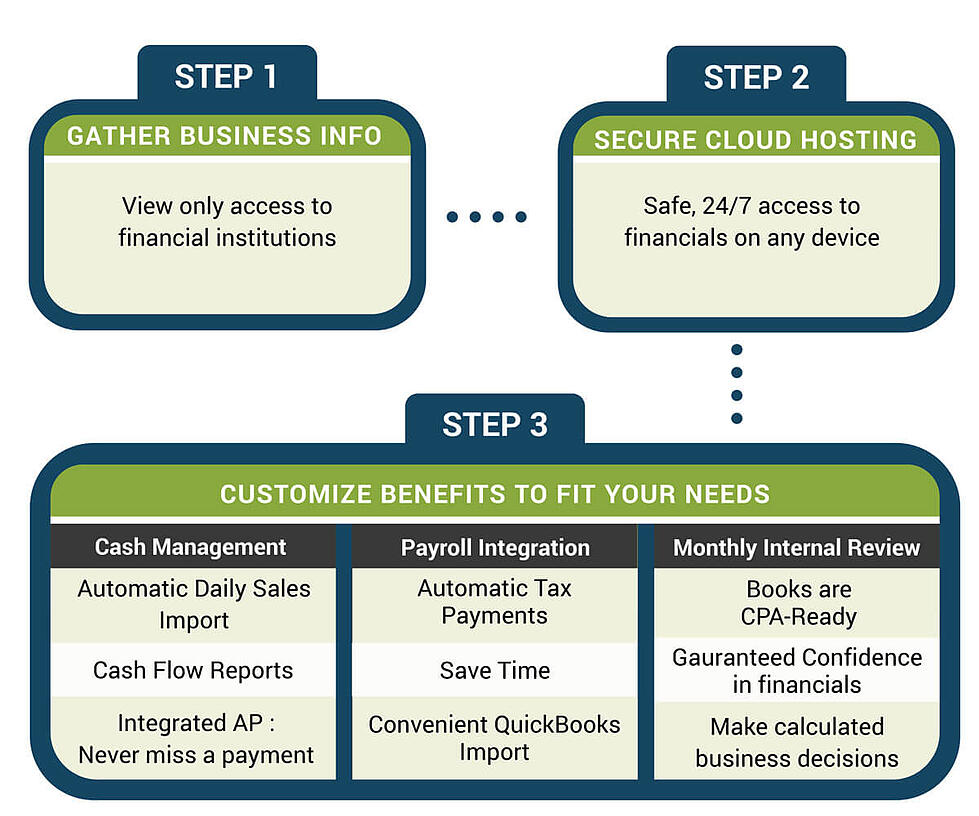 SLCBookkeeping_InfoGraphic-02-(1) (1)