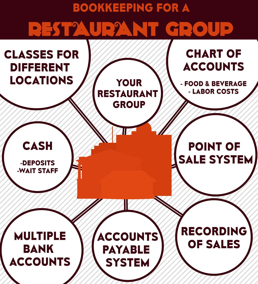 Bookkeeping for multi location restaurants infographic 1betcityfo Image collections