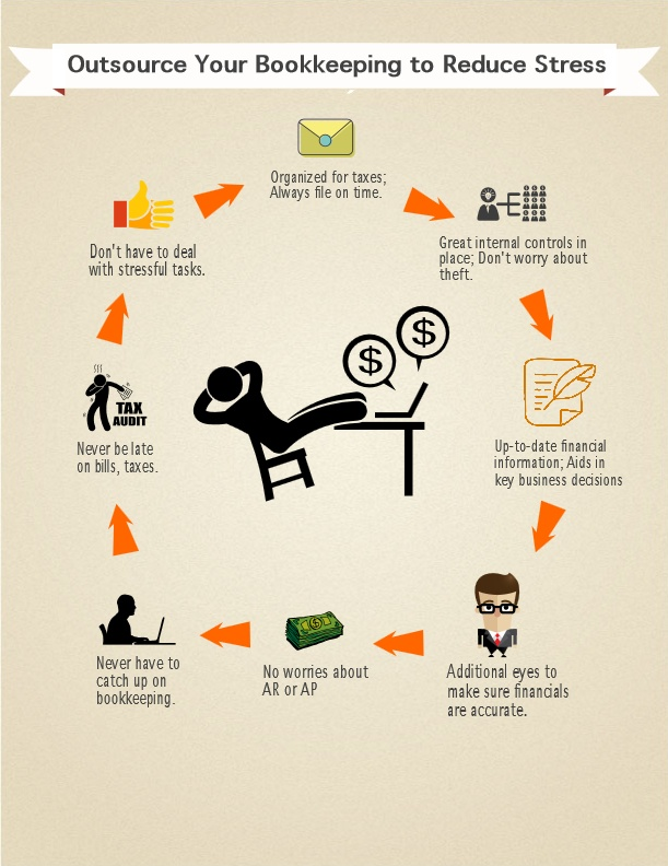 How Outsourced Bookkeeping Helps Reduce Stress