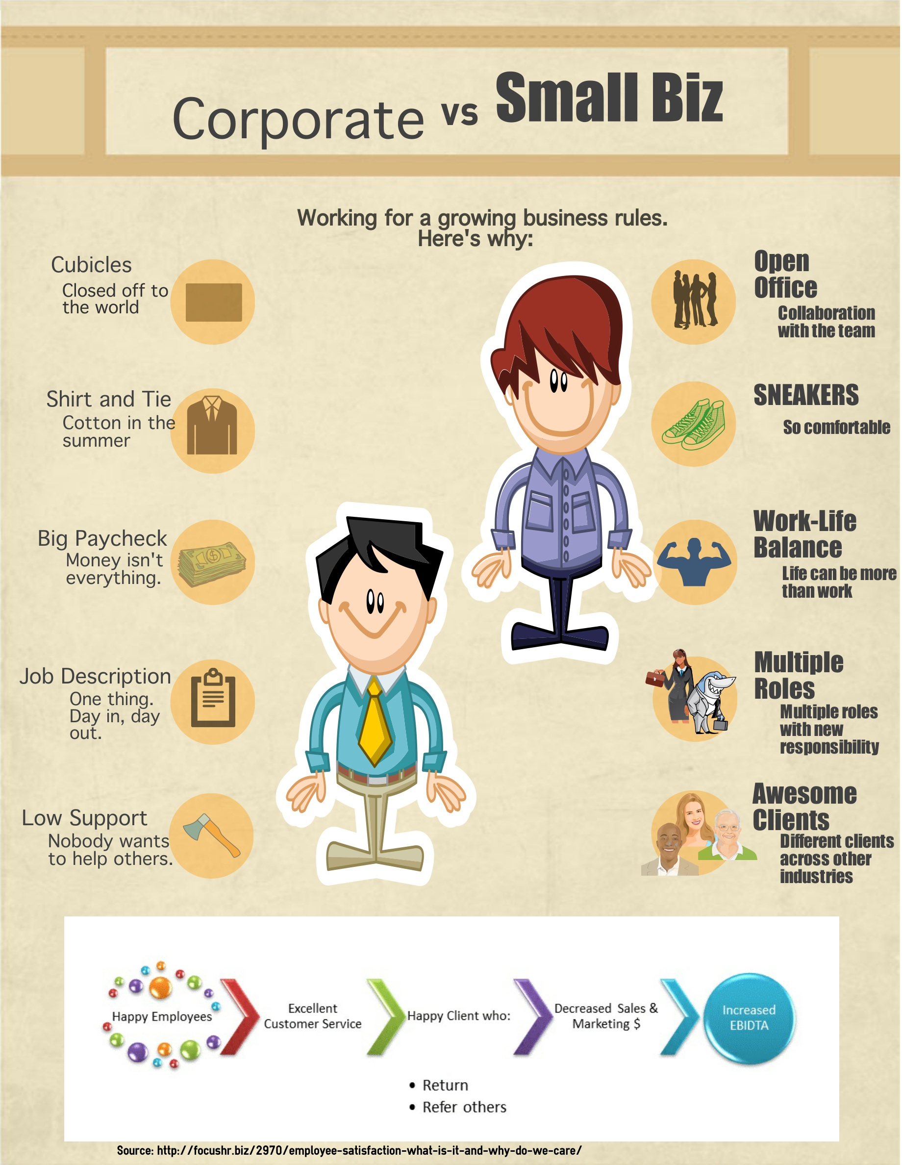 [Infographic] Working for a Small Business vs. Corporate America