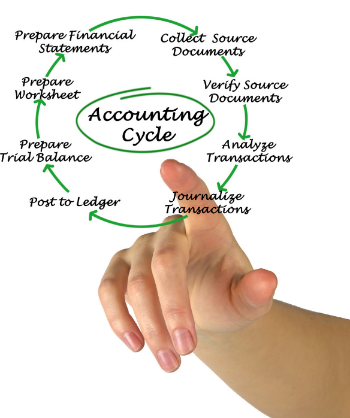 From Open to Close A Journey Through the Small Business Accounting Cycle