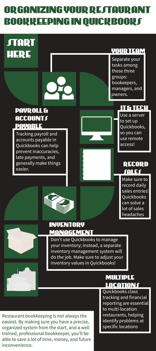[Infographic] How QuickBooks Improves Your Restaurant Bookkeeping