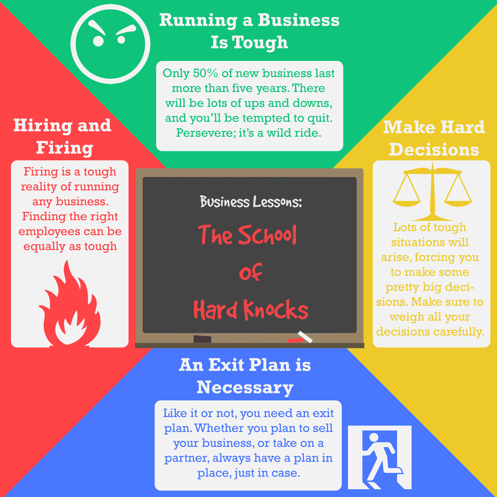 [Infographic] 4 Small Business Lessons from the School of Hard Knocks
